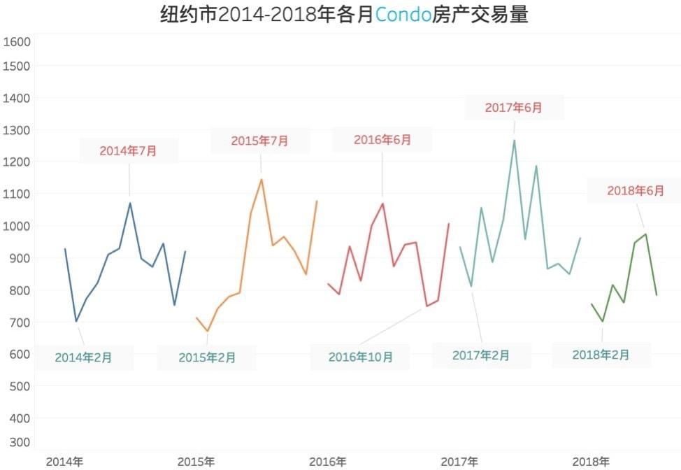 紐約市2014-2018年各月Condo房產交易量