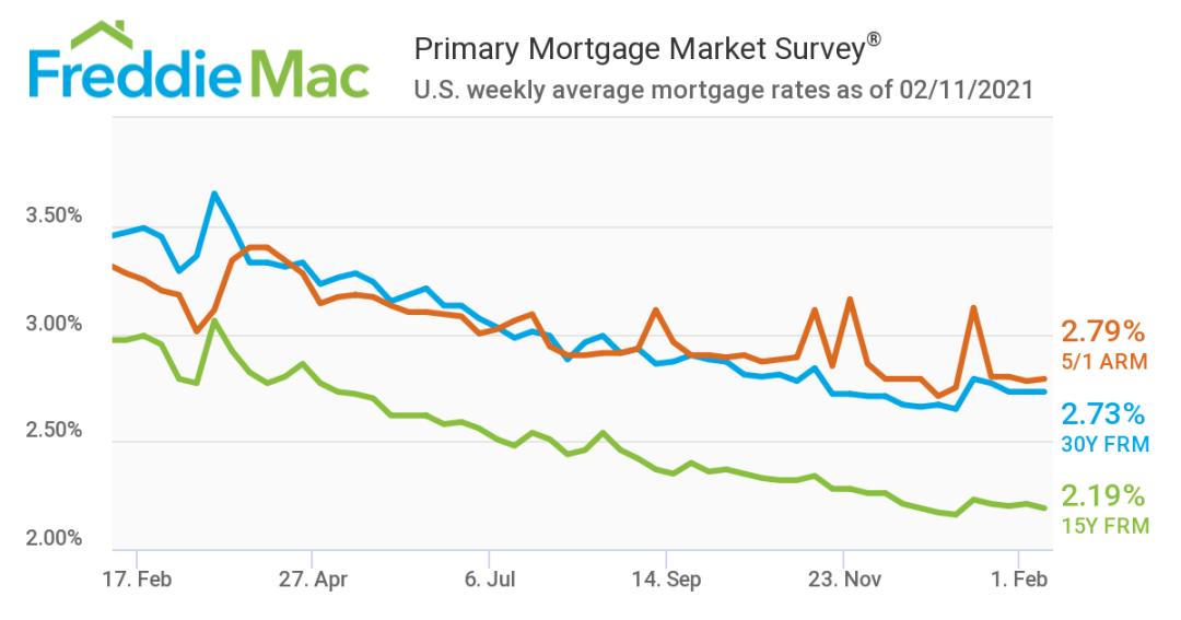 30年固定房贷利率月平均2.74%_房贷利率报告2021年2月更新