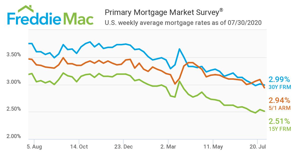 房市战疫|房贷利率暴跌!美国购房贷款申请量创11年新高