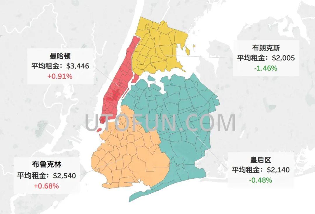 纽约市租金报告4月更新_曼哈顿环比上涨0.91%
