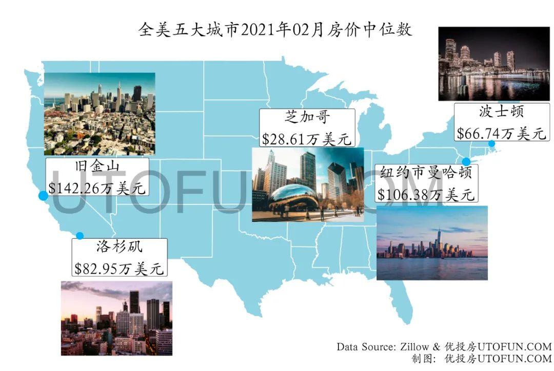 2021年5月|详解全美房价趋势_圣地亚哥环比增速第一