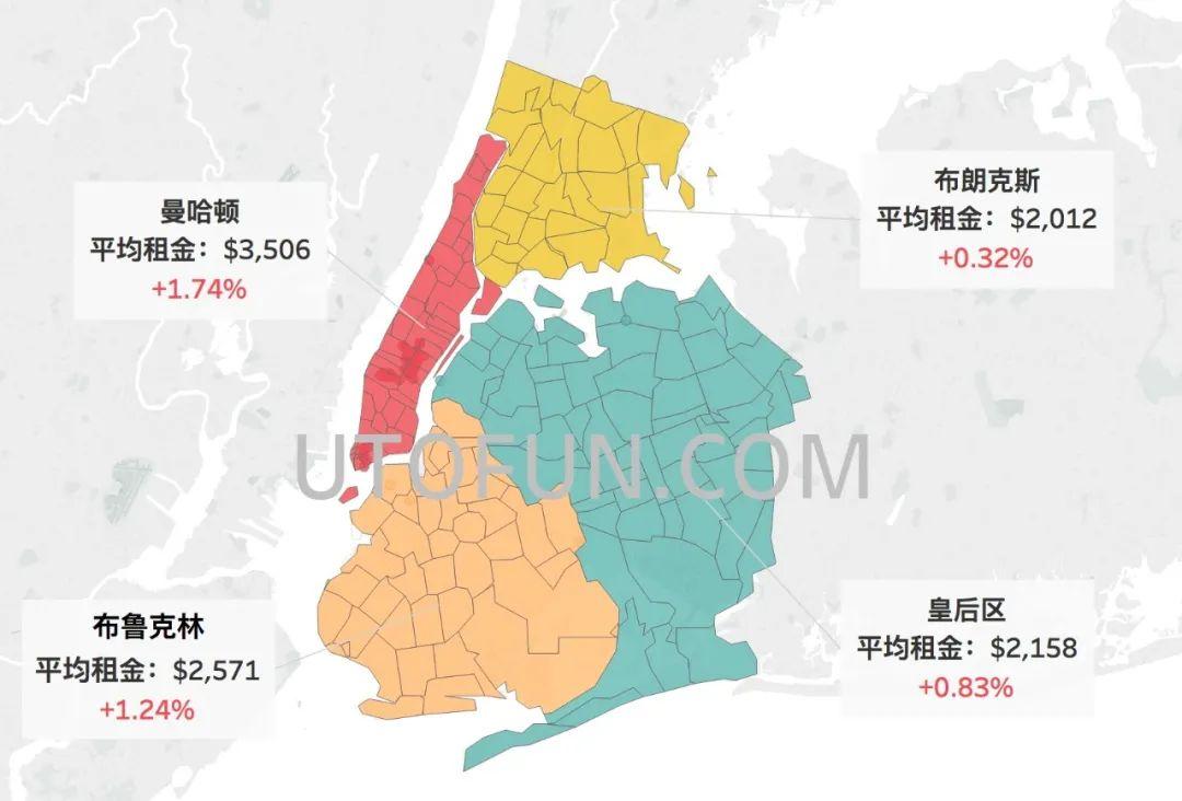 纽约市租金报告5月更新_曼哈顿较上月上涨1.74%