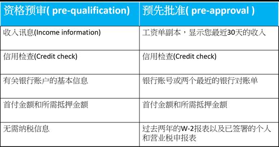美国房贷预批信的不同: pre-qualification vs. pre-approval
