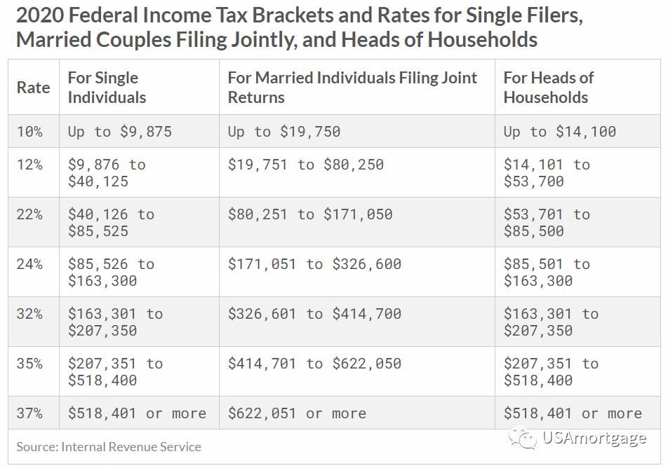 抵税时容易被忽视的5大贷款费用