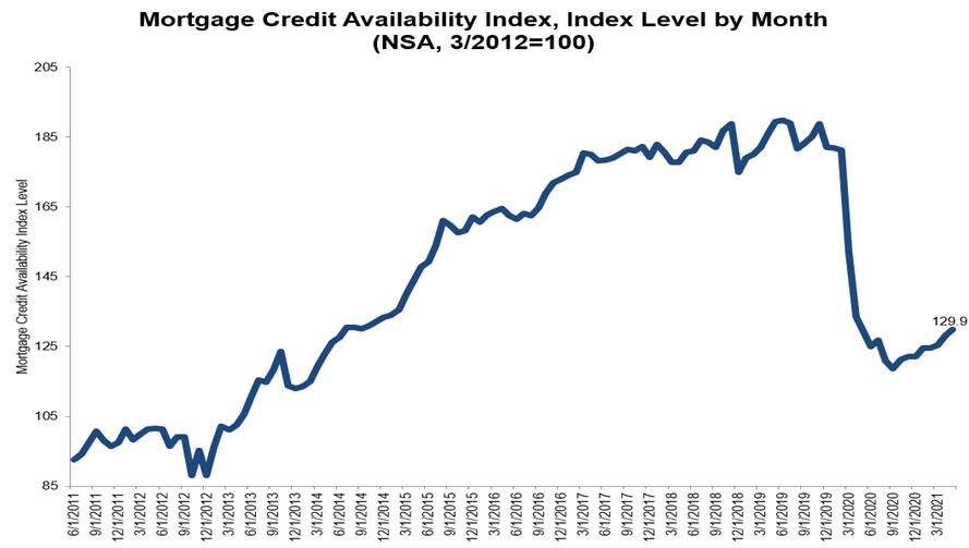 30年固定房贷利率2.93%|美国房贷报告2021年6月更新