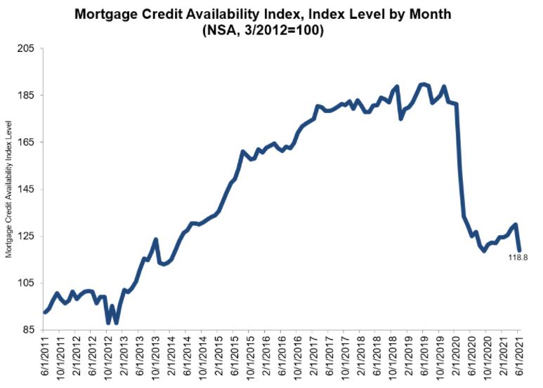 利率反转下跌-30年期固定房贷利率2.88% 美国房贷报告2021年7月更新