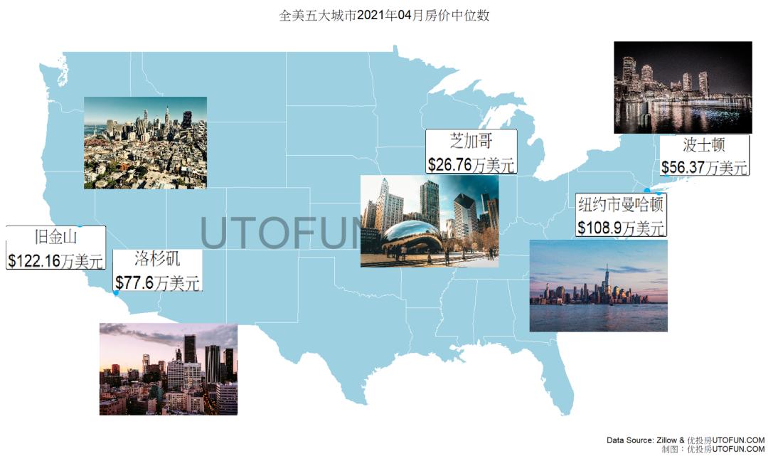 全美房价年增长创30年最高 美国房价趋势報告-2021年7月更新